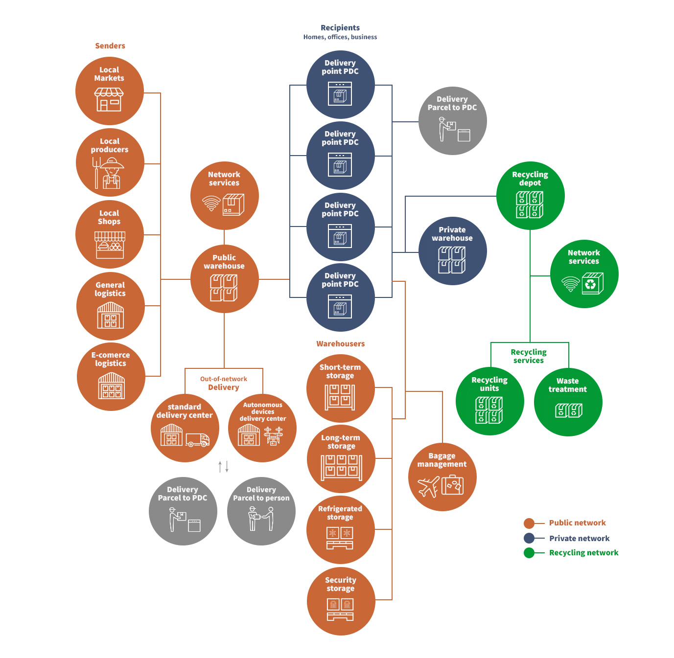 Infrastructure schema